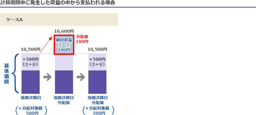 追加型株式投資信託の収益分配金...