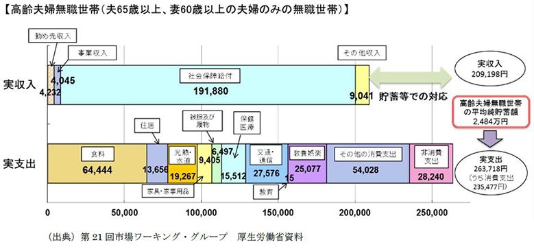 「年金2000万円問題」の画像検索結果
